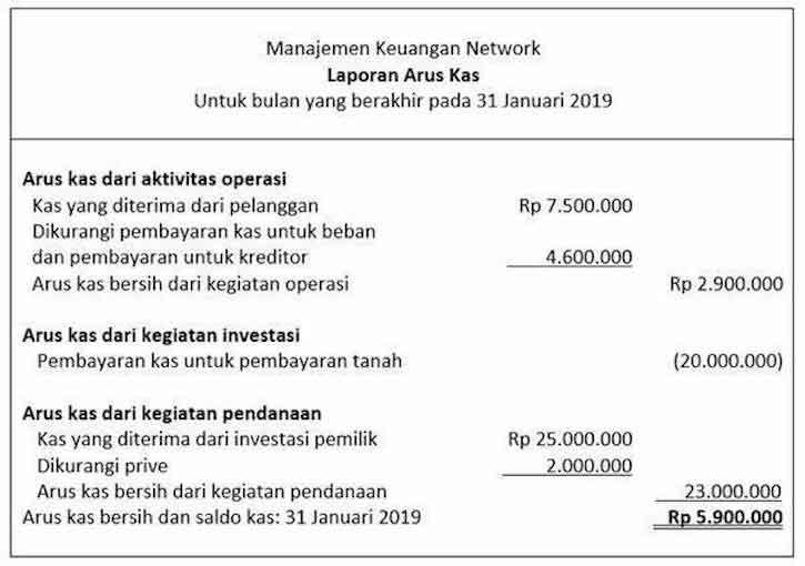 Contoh Ilustrasi Laporan Keuangan