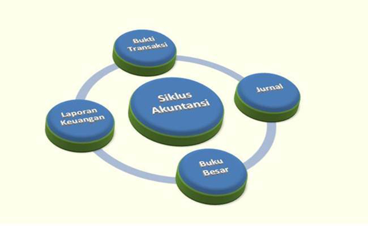 Langkah-Membuat-Contoh-Laporan-Cashflow-Sederhana
