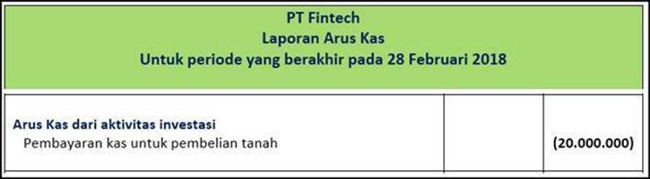 Laporan-Arus-Kas-Aktivitas-Investasi