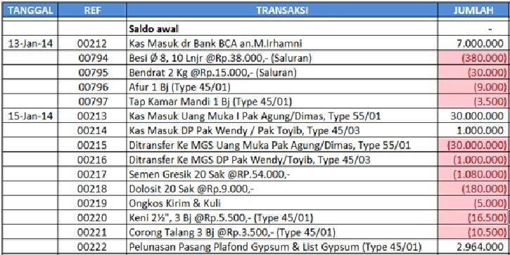 Laporan-Arus-Kas-Metode-Langsung-tahap-1-petty-cash