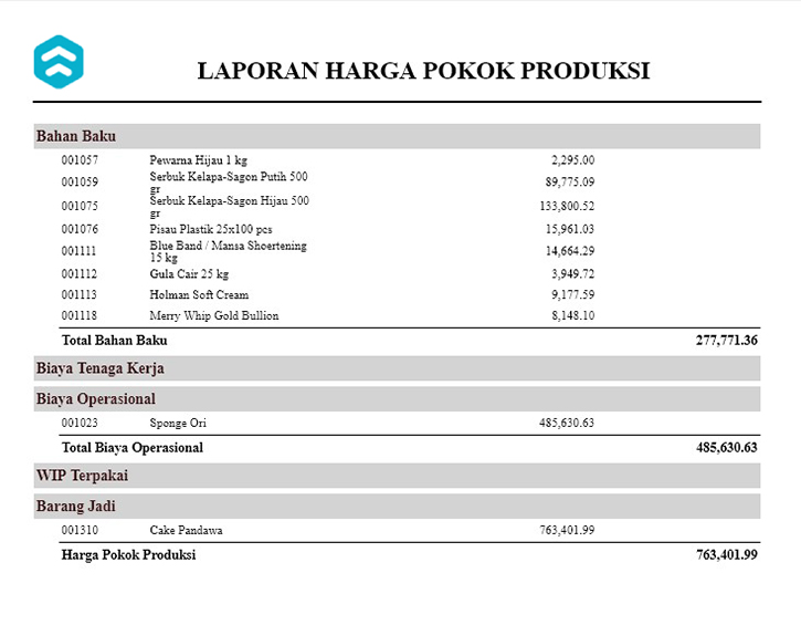 Contoh Lengkap Laporan Keuangan Untuk Perusahaan Manufaktur Pakar