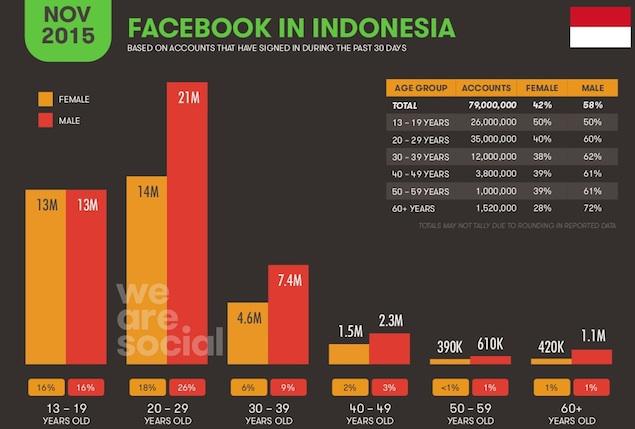 Pengguna Facebook di Indonesia