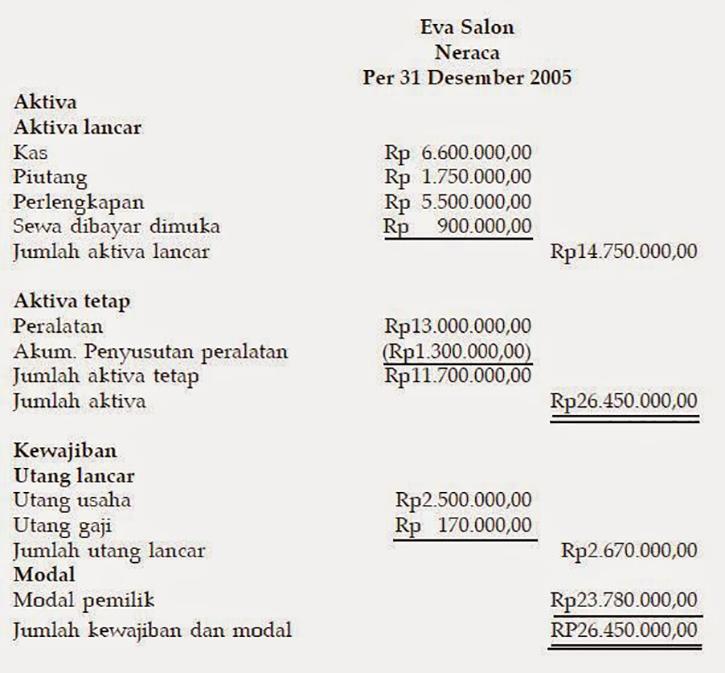 Contoh Lengkap Laporan Keuangan Untuk Perusahaan Jasa Pakar