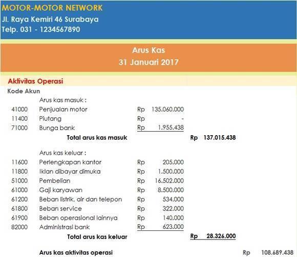 Contoh Lengkap Laporan Keuangan Untuk Perusahaan Dagang Pakar